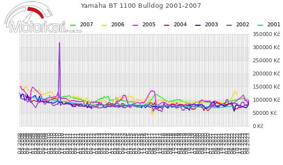 Yamaha BT 1100 Bulldog 2001-2007