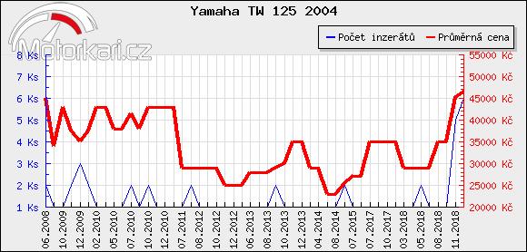 Yamaha TW 125 2004