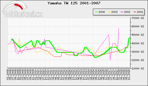 Yamaha TW 125 2001-2007