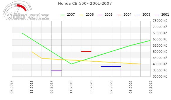 Honda CB 500F 2001-2007