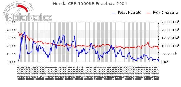 Honda CBR 1000RR Fireblade 2004