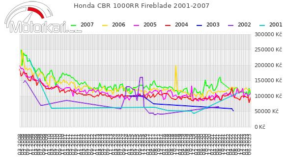 Honda CBR 1000RR Fireblade 2001-2007