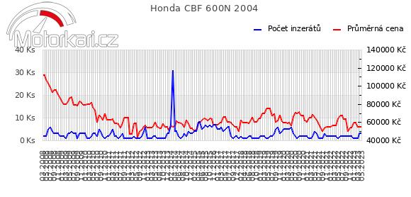 Honda CBF 600N 2004