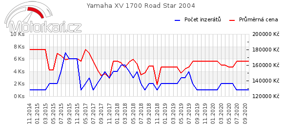 Yamaha XV 1700 Road Star 2004