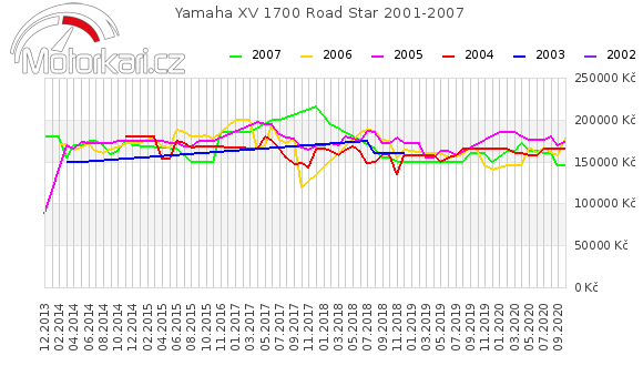 Yamaha XV 1700 Road Star 2001-2007