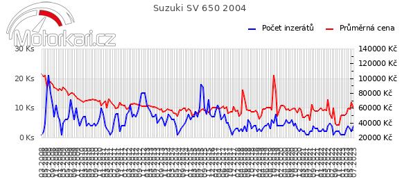 Suzuki SV 650 2004