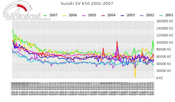 Suzuki SV 650 2001-2007