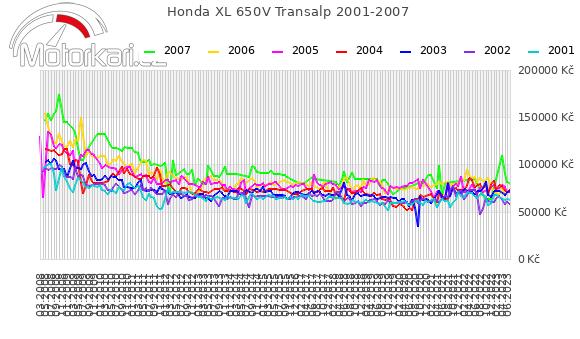 Honda XL 650V Transalp 2001-2007