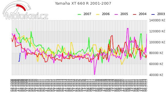 Yamaha XT 660 R 2001-2007