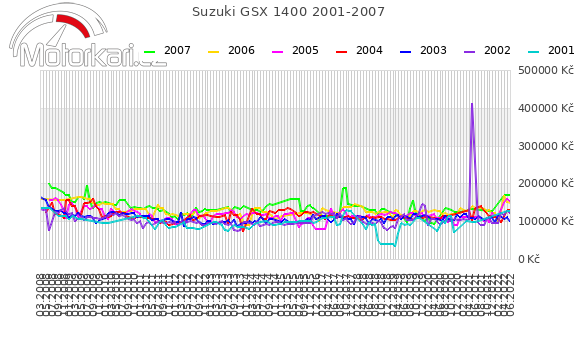 Suzuki GSX 1400 2001-2007