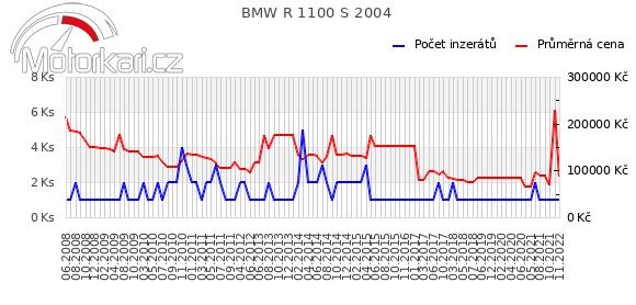 BMW R 1100 S 2004