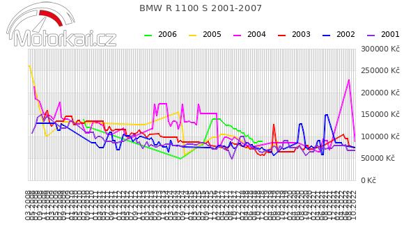 BMW R 1100 S 2001-2007