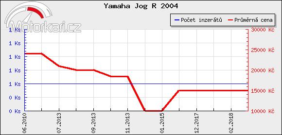 Yamaha Jog R 2004