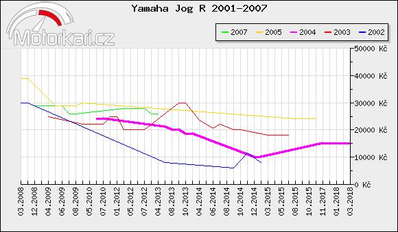 Yamaha Jog R 2001-2007