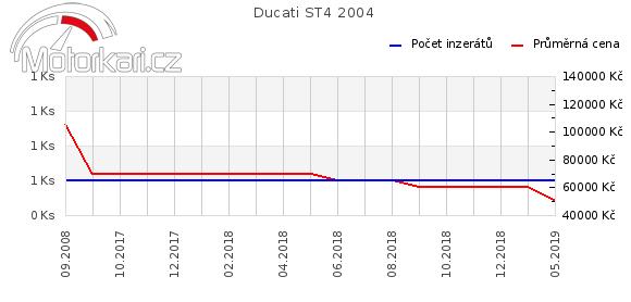 Ducati ST4 2004