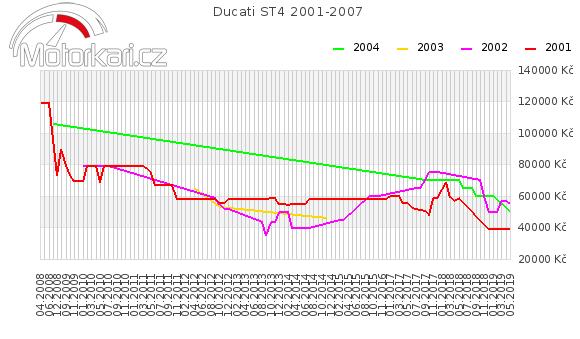 Ducati ST4 2001-2007