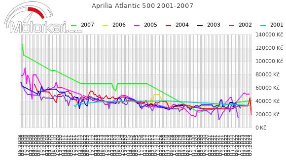 Aprilia Atlantic 500 2001-2007