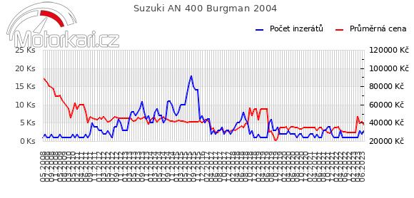 Suzuki AN 400 Burgman 2004