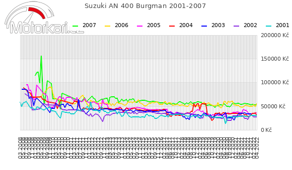 Suzuki AN 400 Burgman 2001-2007