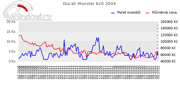 Ducati Monster 620 2004