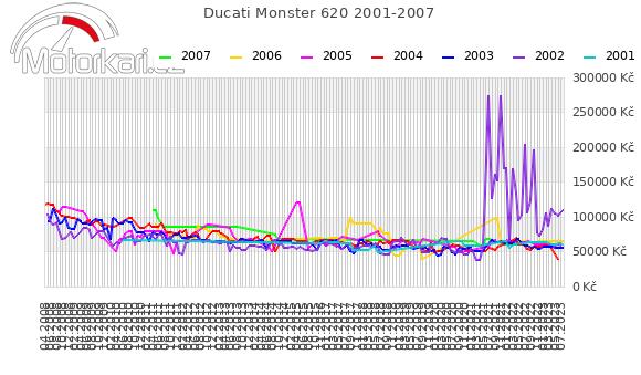Ducati Monster 620 2001-2007
