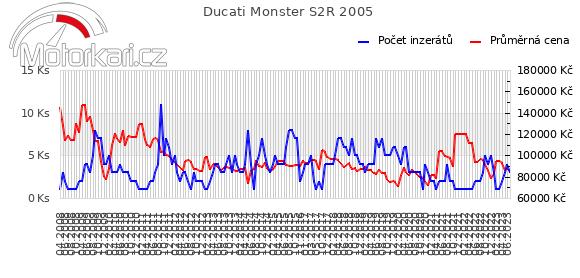 Ducati Monster S2R 2005