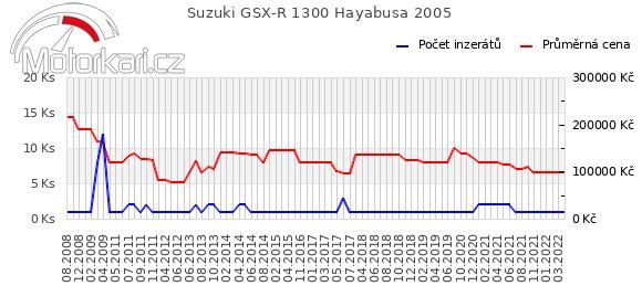 Suzuki GSX-R 1300 Hayabusa 2005