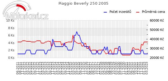 Piaggio Beverly 250 2005