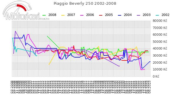 Piaggio Beverly 250 2002-2008