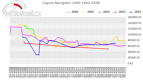 Cagiva Navigator 1000 2002-2008