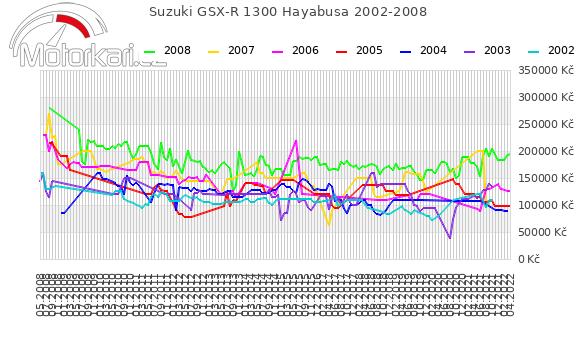 Suzuki GSX-R 1300 Hayabusa 2002-2008