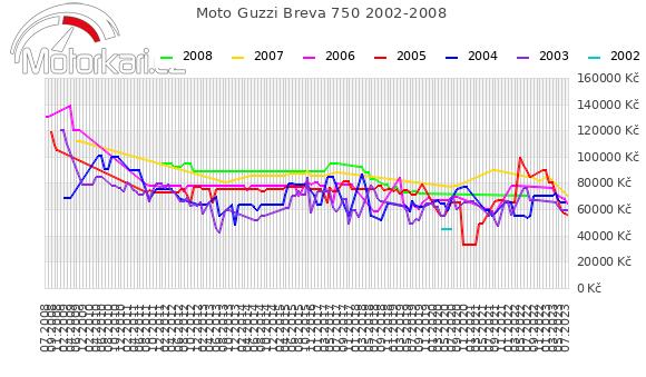 Moto Guzzi Breva 750 2002-2008