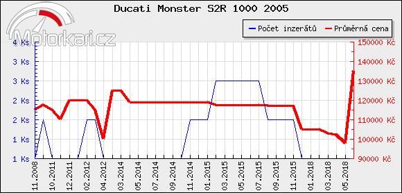 Ducati Monster S2R 1000 2005