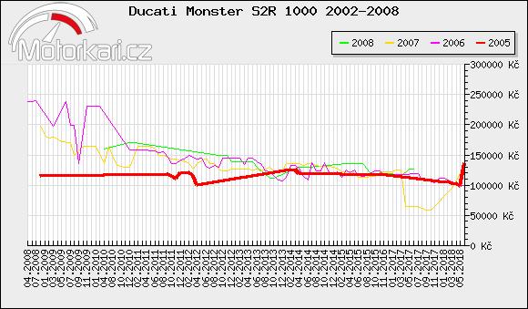 Ducati Monster S2R 1000 2002-2008