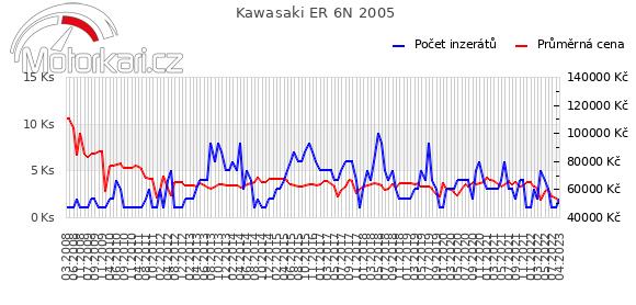 Kawasaki ER 6N 2005