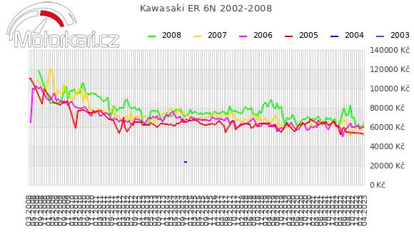 Kawasaki ER 6N 2002-2008