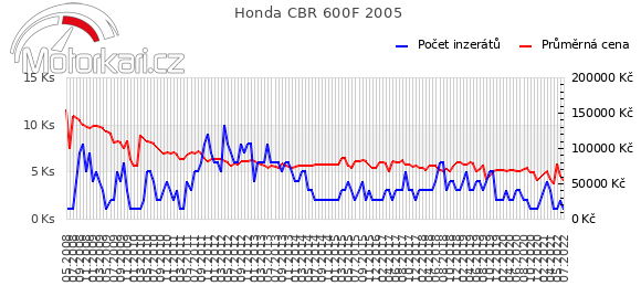 Honda CBR 600F 2005