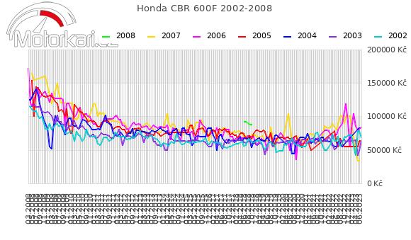 Honda CBR 600F 2002-2008