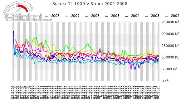 Suzuki DL 1000 V-Strom 2002-2008