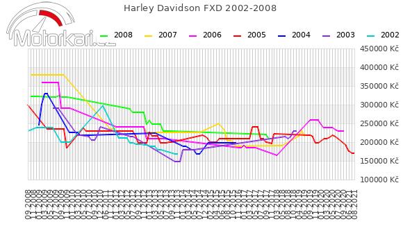 Harley Davidson FXD 2002-2008
