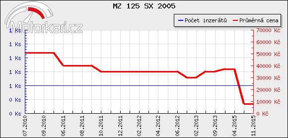 MZ 125 SX 2005