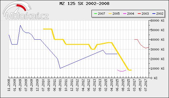 MZ 125 SX 2002-2008