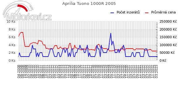 Aprilia Tuono 1000R 2005