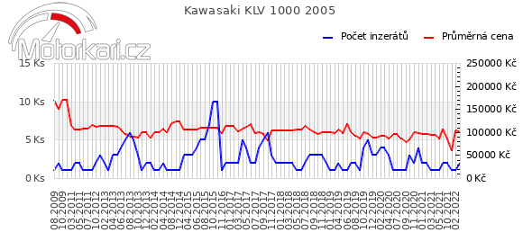 Kawasaki KLV 1000 2005