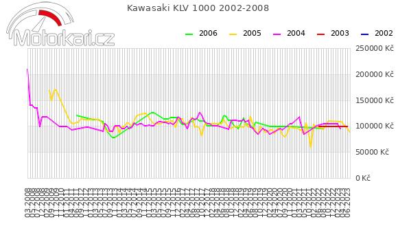 Kawasaki KLV 1000 2002-2008
