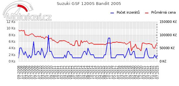 Suzuki GSF 1200S Bandit 2005