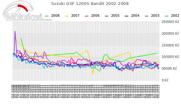 Suzuki GSF 1200S Bandit 2002-2008