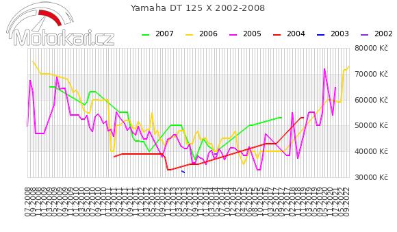 Yamaha DT 125 X 2002-2008