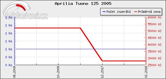 Aprilia Tuono 125 2005