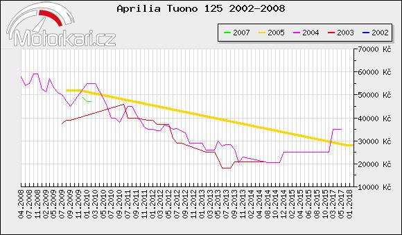 Aprilia Tuono 125 2002-2008